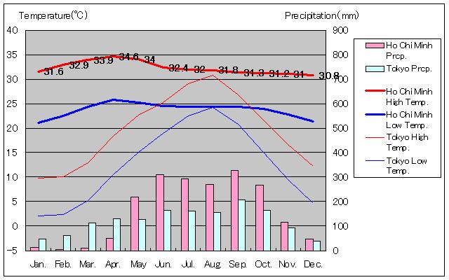 ホーチミンの年間気温グラフ