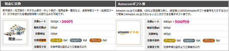 ハピタスのポイント換金レート、現金・Amazonギフト券